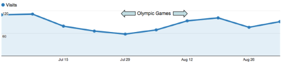 Olympic Jiu Jitsu Search Traffic